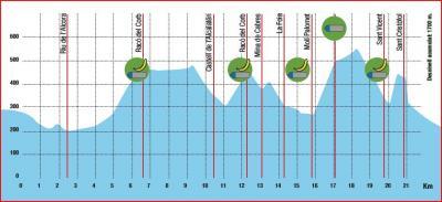 III Mitja marató muntanya l'Alcora
